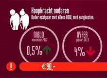 Infographics Meldpunt